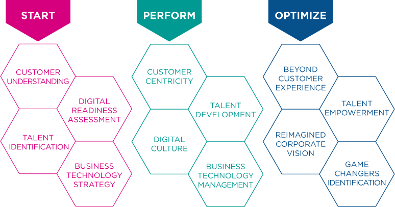 The Digital Maturity Journey, the Trust Leap and other key concepts in digital transformation at DES – Digital Business World Congress